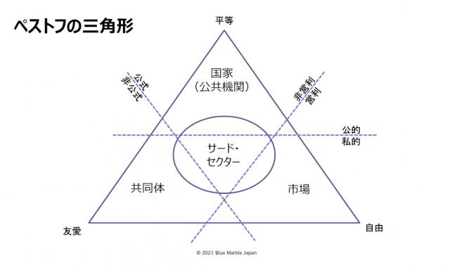 (図2)ペストフの三角形